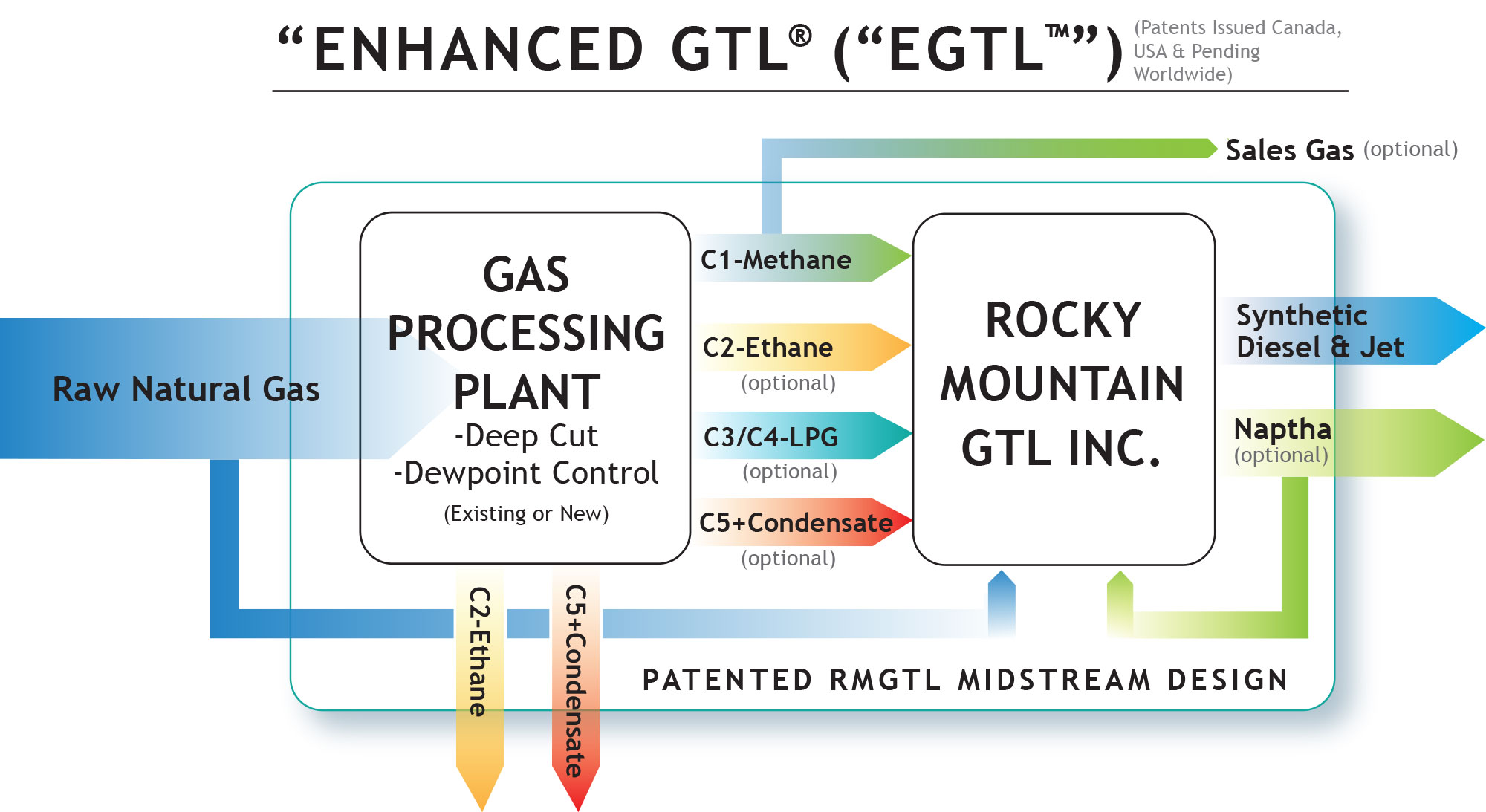 Technology - Rocky Mountain GTL Inc